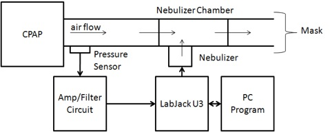Delivery of Aerosol Drugs Through Continuous Positive Airway PressureBME Design Projects - UW-Madison